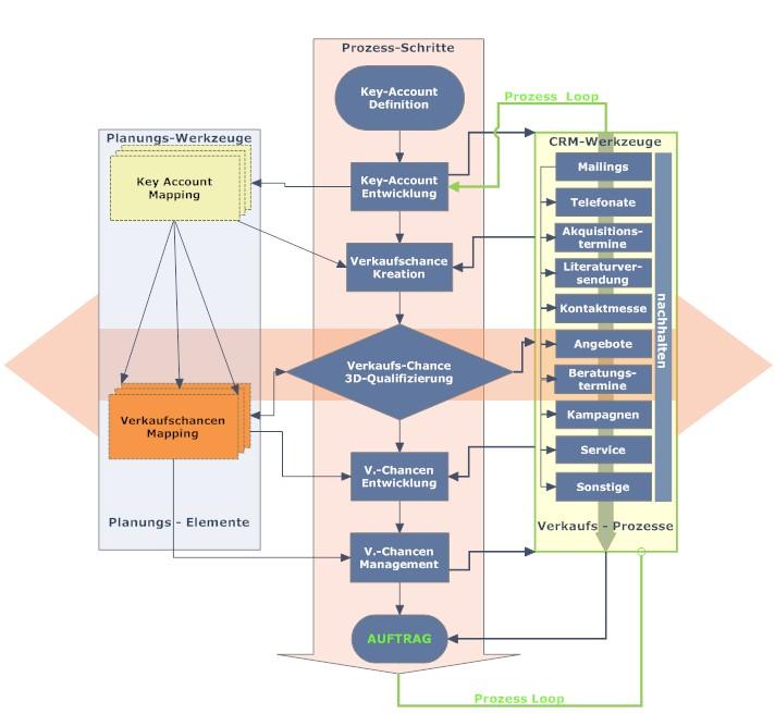 Vertriebsplanung prozess crm neuehomepagetotal systematix gmbh